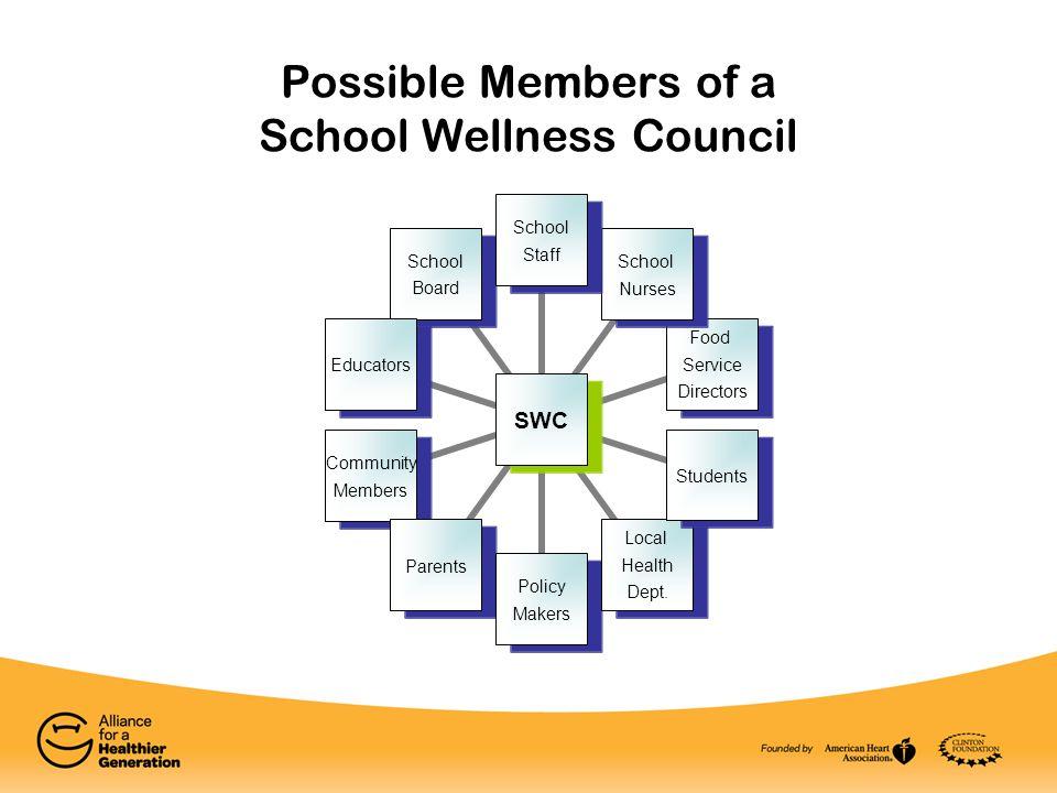 Possible Members of a School Wellness Council SWC School Staff School Nurses Food Service Directors Students Local Health Dept. Policy Makers Parents