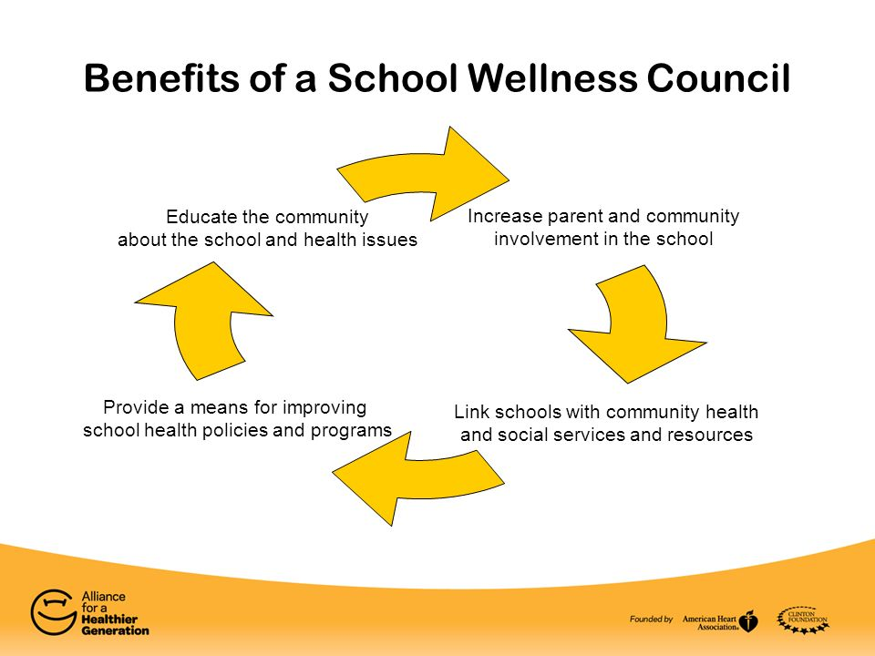 Benefits of a School Wellness Council Increase parent and community involvement in the school Provide a means for improving school health policies and programs Educate the community about the school and health issues Link schools with community health and social services and resources