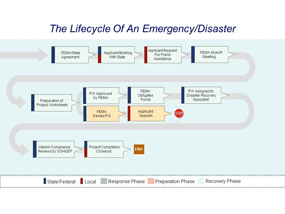 The Lifecycle Of An Emergency/Disaster Applicant Briefing With State FEMA/State Agreement Interim Compliance Reviews by GOHSEP Project Completion /Clo