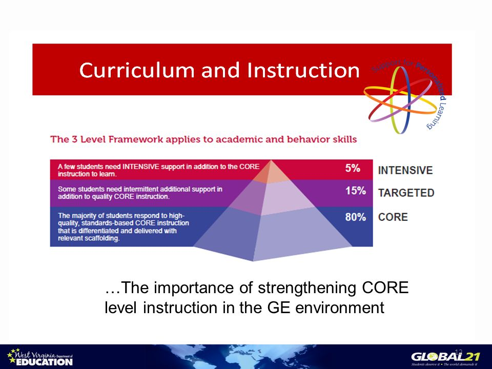 12 …The importance of strengthening CORE level instruction in the GE environment
