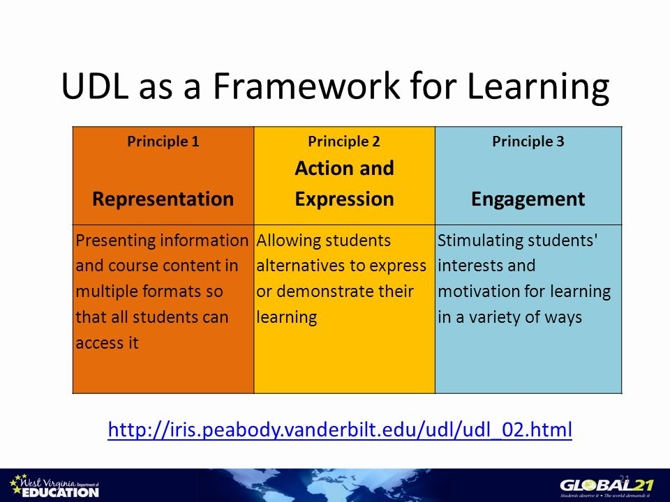 UDL as a Framework for Learning http://iris.peabody.vanderbilt.edu/udl/udl_02.html 21 Principle 1 Representation Principle 2 Action and Expression Pri