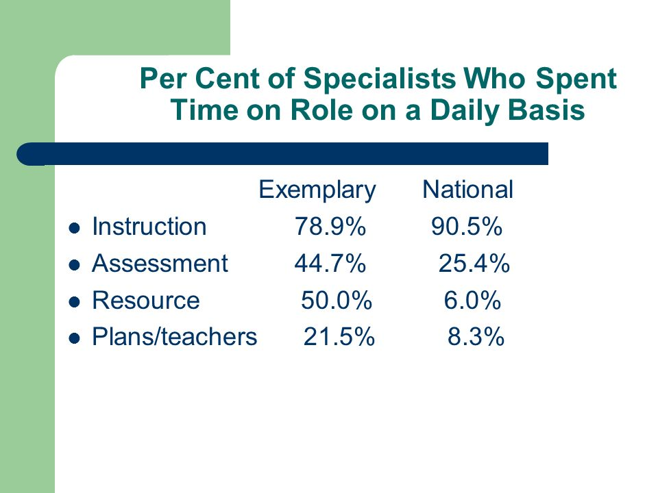 Per Cent of Specialists Who Spent Time on Role on a Daily Basis Exemplary National Instruction 78.9% 90.5% Assessment 44.7% 25.4% Resource 50.0% 6.0% Plans/teachers 21.5% 8.3%
