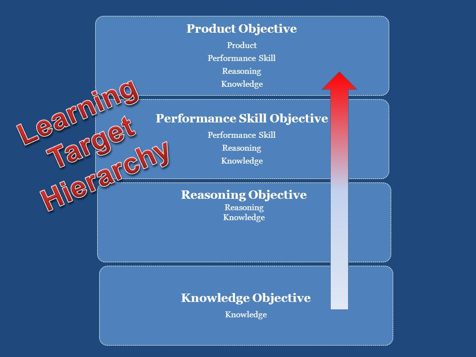 Product Objective Product Performance Skill Reasoning Knowledge Performance Skill Objective Performance Skill Reasoning Knowledge Reasoning Objective