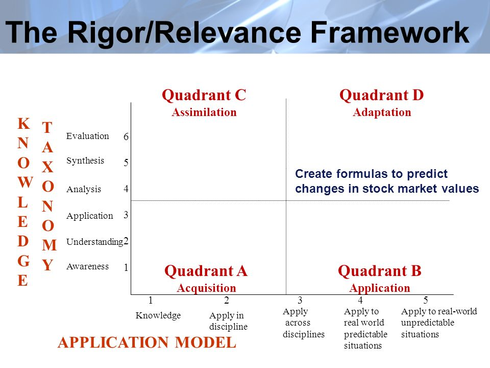 The Rigor/Relevance Framework Quadrant A Acquisition Quadrant B Application Quadrant C Assimilation Quadrant D Adaptation KNOWLEDGEKNOWLEDGE TAXONOMYTAXONOMY Evaluation Synthesis Analysis Application Understanding Awareness APPLICATION MODEL KnowledgeApply in discipline Apply across disciplines Apply to real world predictable situations Apply to real-world unpredictable situations Create formulas to predict changes in stock market values