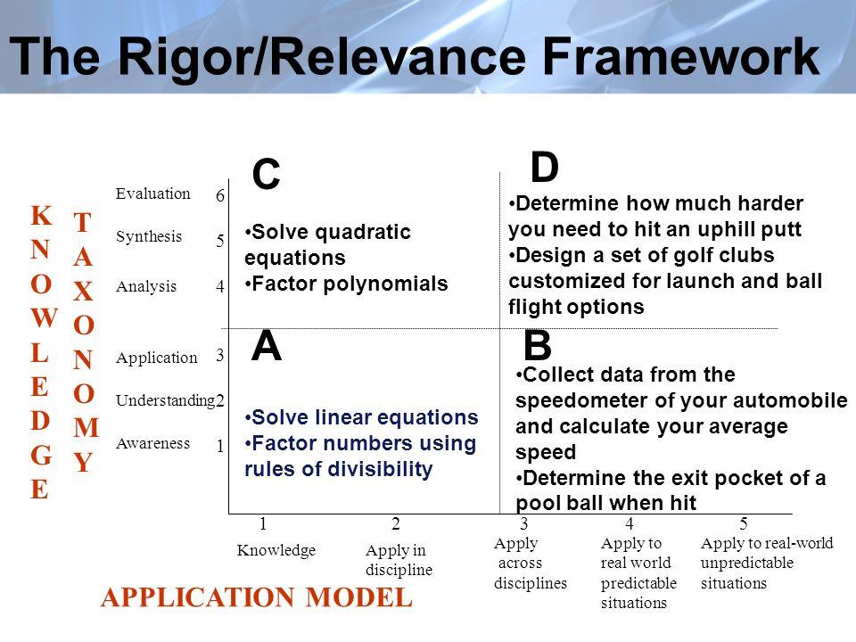 The Rigor/Relevance Framework KNOWLEDGEKNOWLEDGE TAXONOMYTAXONOMY 654321654321 Evaluation Synthesis Analysis Application Understanding Awareness APPLI