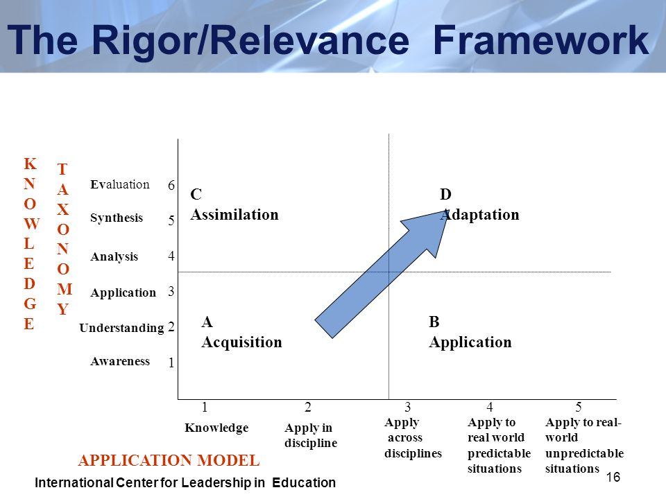 16 The Rigor/Relevance Framework A Acquisition B Application C Assimilation D Adaptation KNOWLEDGEKNOWLEDGE TAXONOMYTAXONOMY 654321654321 Evaluation S
