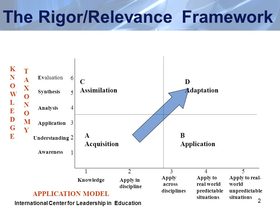 2 The Rigor/Relevance Framework A Acquisition B Application C Assimilation D Adaptation KNOWLEDGEKNOWLEDGE TAXONOMYTAXONOMY 654321654321 Evaluation Synthesis Analysis Application Understanding Awareness APPLICATION MODEL 1 2 3 4 5 KnowledgeApply in discipline Apply across disciplines Apply to real world predictable situations Apply to real- world unpredictable situations International Center for Leadership in Education