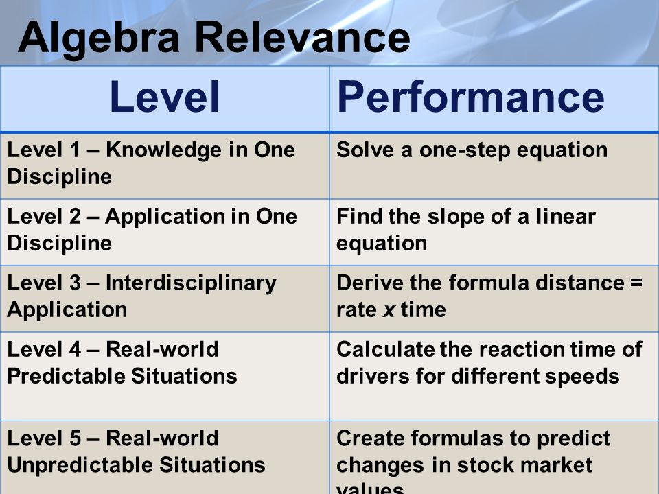 Algebra Relevance LevelPerformance Level 1 – Knowledge in One Discipline Solve a one-step equation Level 2 – Application in One Discipline Find the slope of a linear equation Level 3 – Interdisciplinary Application Derive the formula distance = rate x time Level 4 – Real-world Predictable Situations Calculate the reaction time of drivers for different speeds Level 5 – Real-world Unpredictable Situations Create formulas to predict changes in stock market values