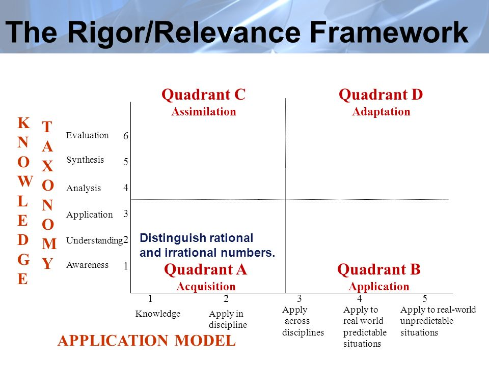 The Rigor/Relevance Framework Quadrant A Acquisition Quadrant B Application Quadrant C Assimilation Quadrant D Adaptation KNOWLEDGEKNOWLEDGE TAXONOMYTAXONOMY 654321654321 Evaluation Synthesis Analysis Application Understanding Awareness APPLICATION MODEL 1 2 3 4 5 KnowledgeApply in discipline Apply across disciplines Apply to real world predictable situations Apply to real-world unpredictable situations Distinguish rational and irrational numbers.
