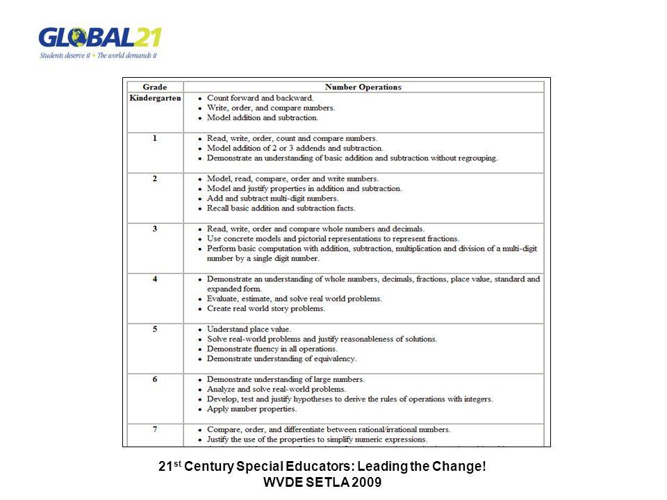 21 st Century Special Educators: Leading the Change! WVDE SETLA 2009