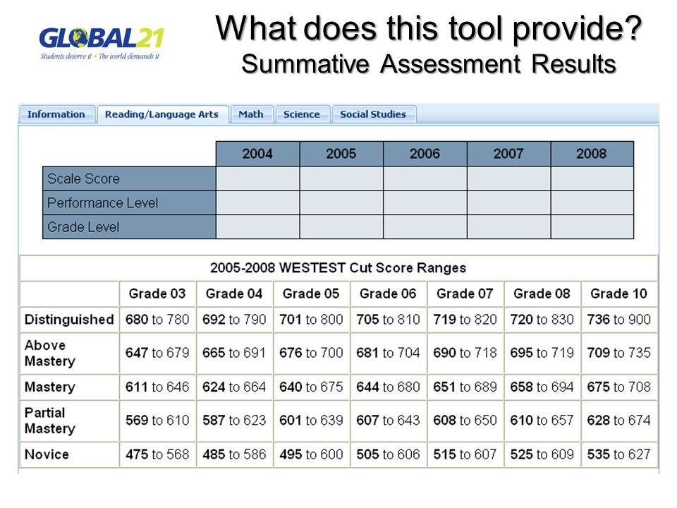 What does this tool provide? Summative Assessment Results