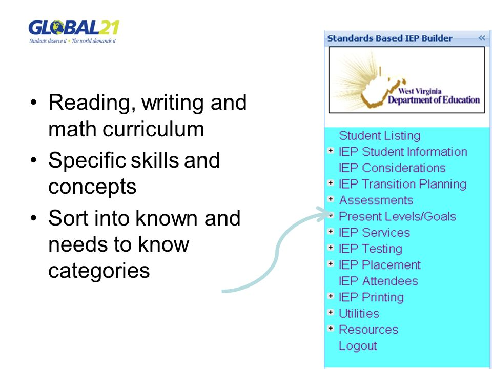 Reading, writing and math curriculum Specific skills and concepts Sort into known and needs to know categories