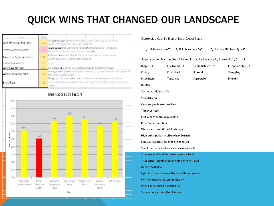 HOW WE USED OUR DATA TO STRATEGICALLY PLAN FOR QUICK WINS IN YEAR ONE OF THE SCHOOL IMPROVEMENT PROCESS SCHOOL CULTURE SURVEY AND SCHOOL TYPOLOGY TOOLS CLEARLY ESTABLISHED OUR TWO IMMEDIATE AREAS OF FOCUS …..