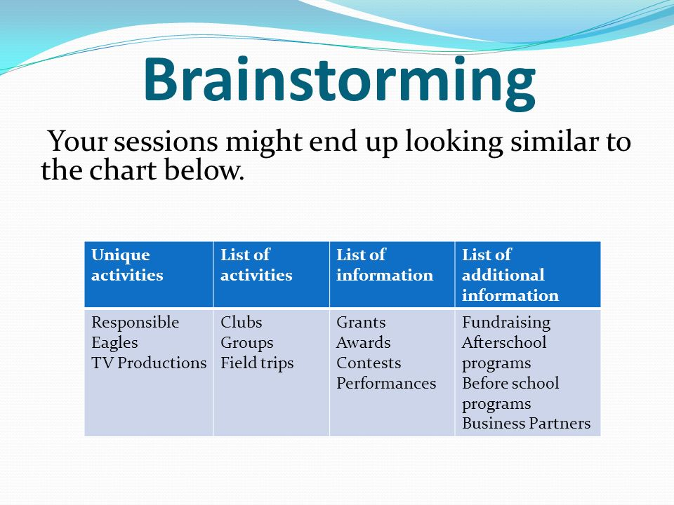 Brainstorming Your sessions might end up looking similar to the chart below.