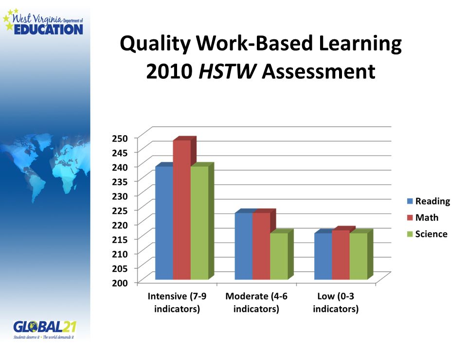 Quality Work-Based Learning 2010 HSTW Assessment
