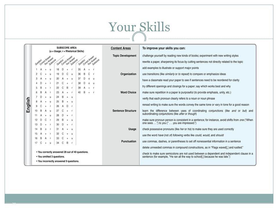 20 Your Skills