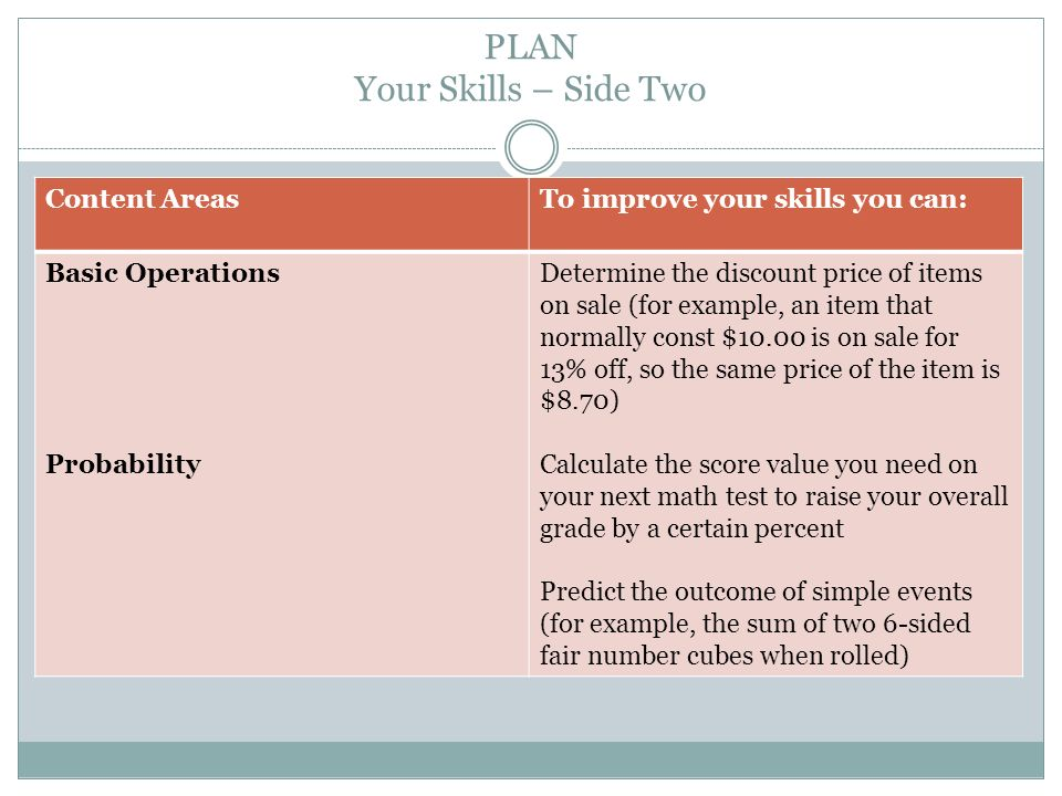 PLAN Your Skills – Side Two Content AreasTo improve your skills you can: Basic Operations Probability Determine the discount price of items on sale (for example, an item that normally const $10.00 is on sale for 13% off, so the same price of the item is $8.70) Calculate the score value you need on your next math test to raise your overall grade by a certain percent Predict the outcome of simple events (for example, the sum of two 6-sided fair number cubes when rolled)