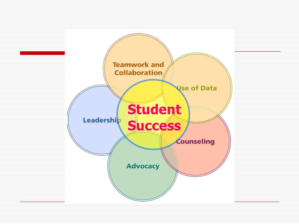 Objectives: Participants will: Learn how to access, interpret and present data Learn how to use data to guide your Guidance and Advisement Program