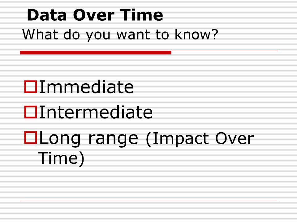 Basic Ways to Analyze Data