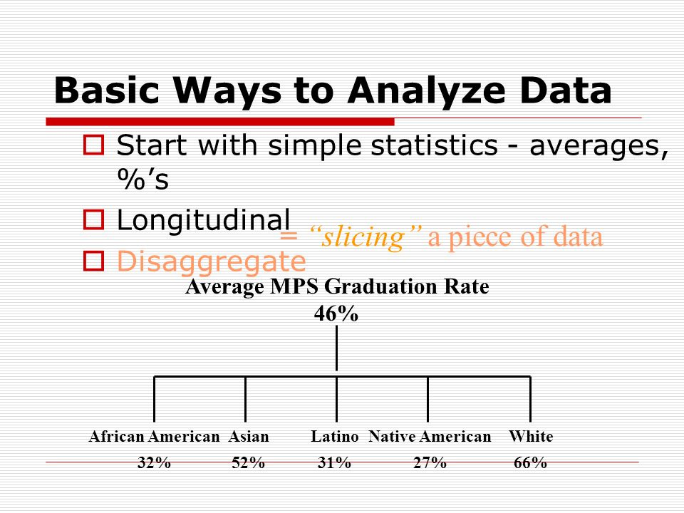 Basic Ways to Analyze Data Start with simple statistics - averages, %s Longitudinal Disaggregate = slicing a piece of data The Power of Disaggregated Data Disaggregation is not a problem-solving strategy.