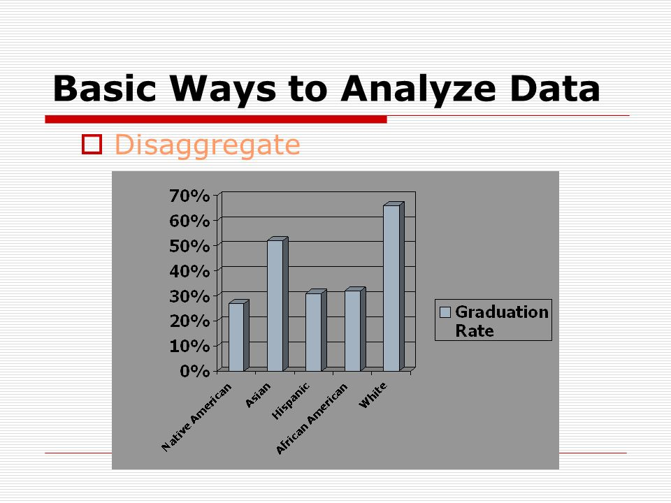 Basic Ways to Analyze Data Start with simple statistics - averages, %s Longitudinal Disaggregate Average MPS Graduation Rate 46% African American 32%