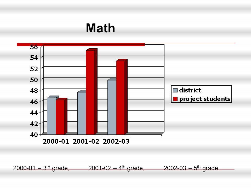 Reading 2000-01 – 3 rd grade,2001-02 – 4 th grade,2002-03 – 5 th grade