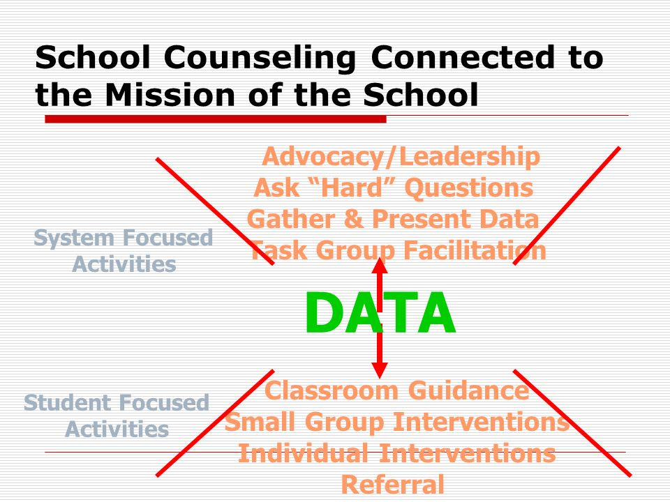 Principal Comments Principals saw counselor as the primary change agent for the school Principals understood how the counselor can contribute to student achievement Principals acknowledge that the school counselor knows every student and is the soul or heart of the school.