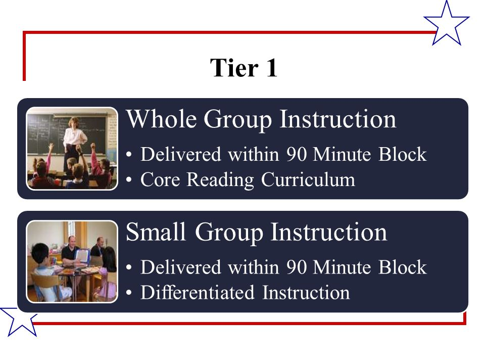 Tier 1 Whole Group Instruction Delivered within 90 Minute Block Core Reading Curriculum Small Group Instruction Delivered within 90 Minute Block Differentiated Instruction