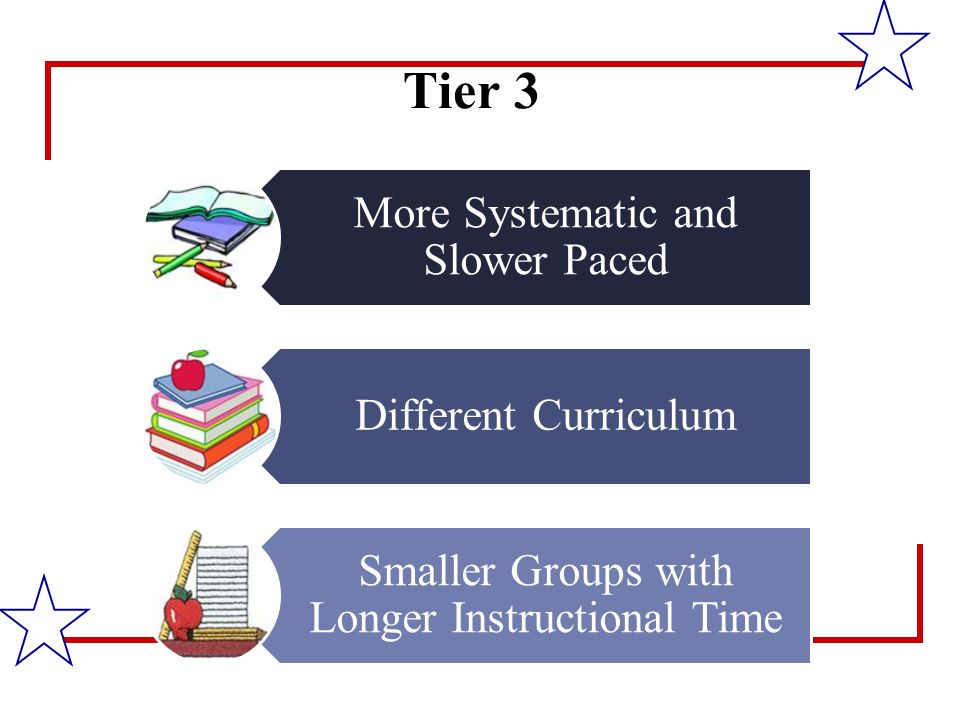 Tier 3 More Systematic and Slower Paced Different Curriculum Smaller Groups with Longer Instructional Time