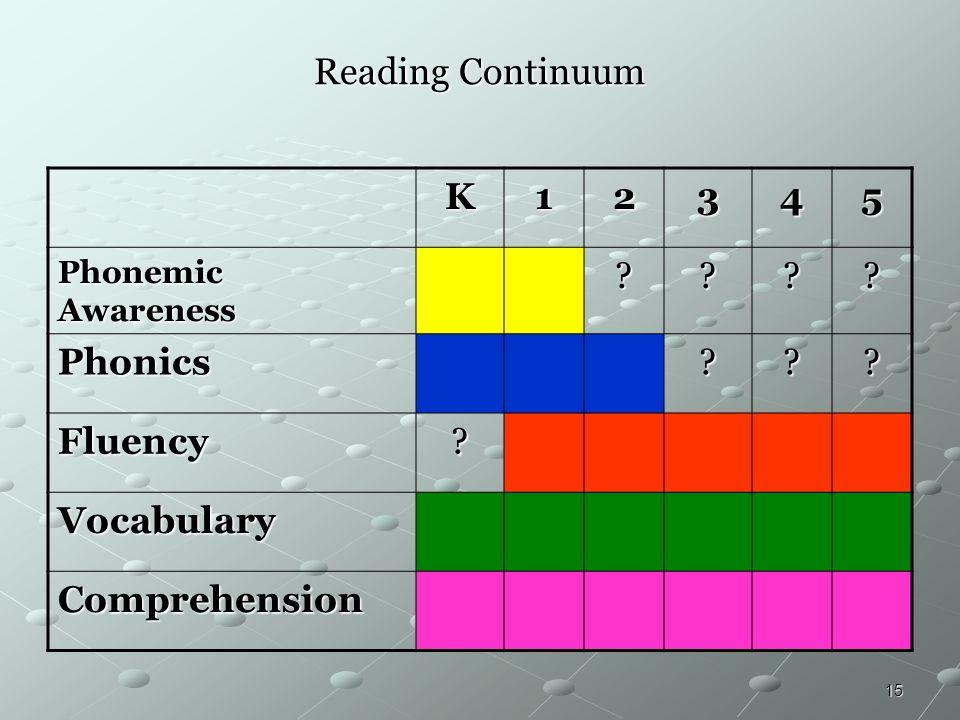 15 Reading Continuum K12345 Phonemic Awareness ???? Phonics??? Fluency? Vocabulary Comprehension