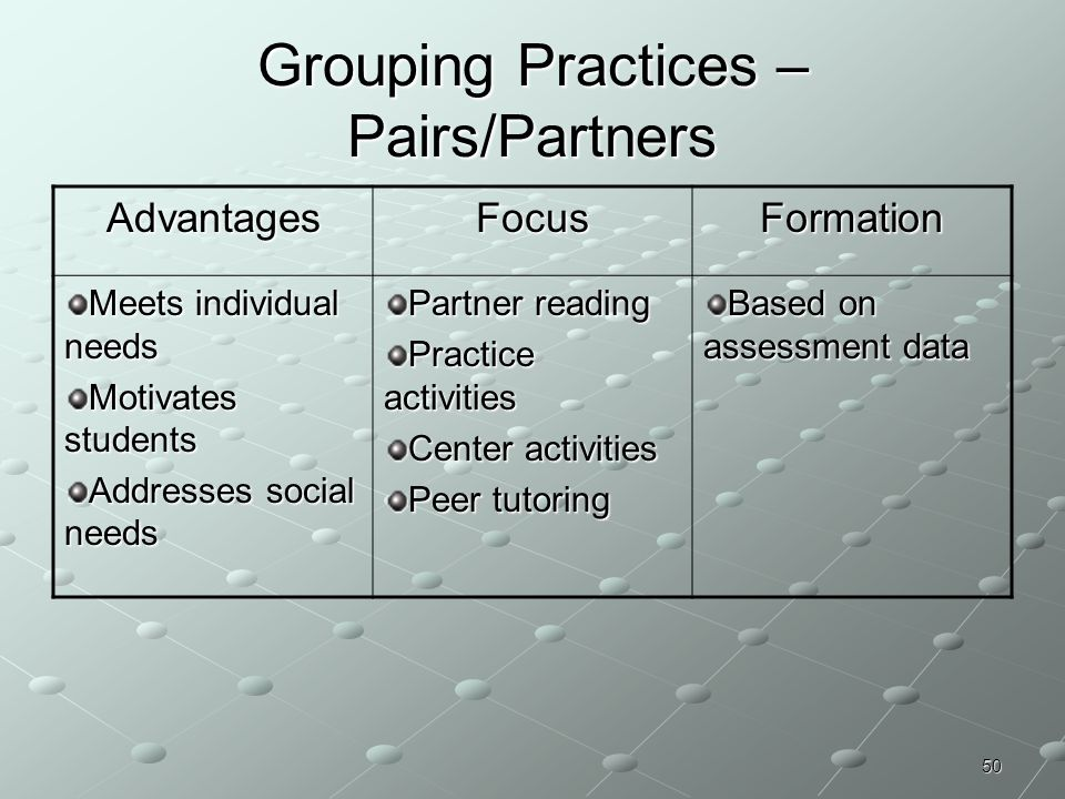 50 Grouping Practices – Pairs/Partners AdvantagesFocusFormation Meets individual needs Motivates students Addresses social needs Partner reading Pract