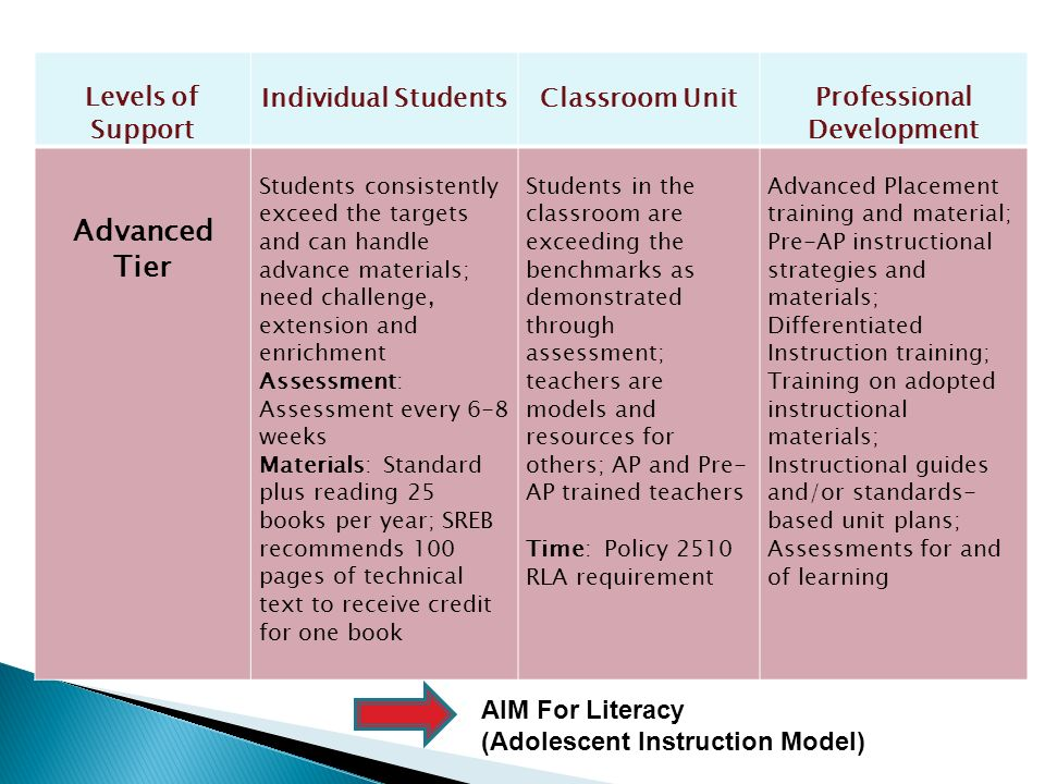 Levels of Support Individual StudentsClassroom UnitProfessional Development Advanced Tier Students consistently exceed the targets and can handle adva