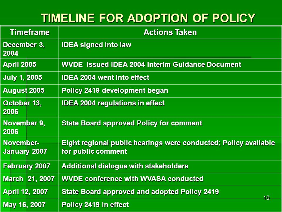 10 TIMELINE FOR ADOPTION OF POLICY Timeframe Actions Taken December 3, 2004 IDEA signed into law April 2005 WVDE issued IDEA 2004 Interim Guidance Doc