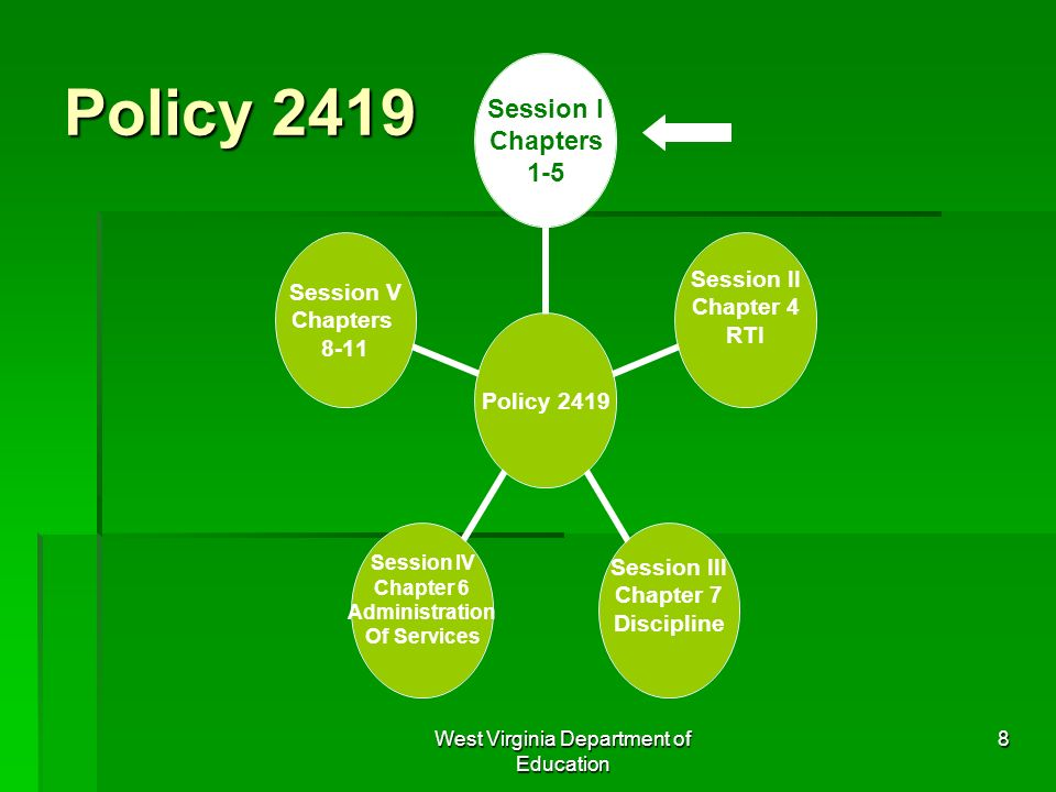 West Virginia Department of Education 8 Policy 2419 Session I Chapters 1-5 Session II Chapter 4 RTI Session III Chapter 7 Discipline Session IV Chapte