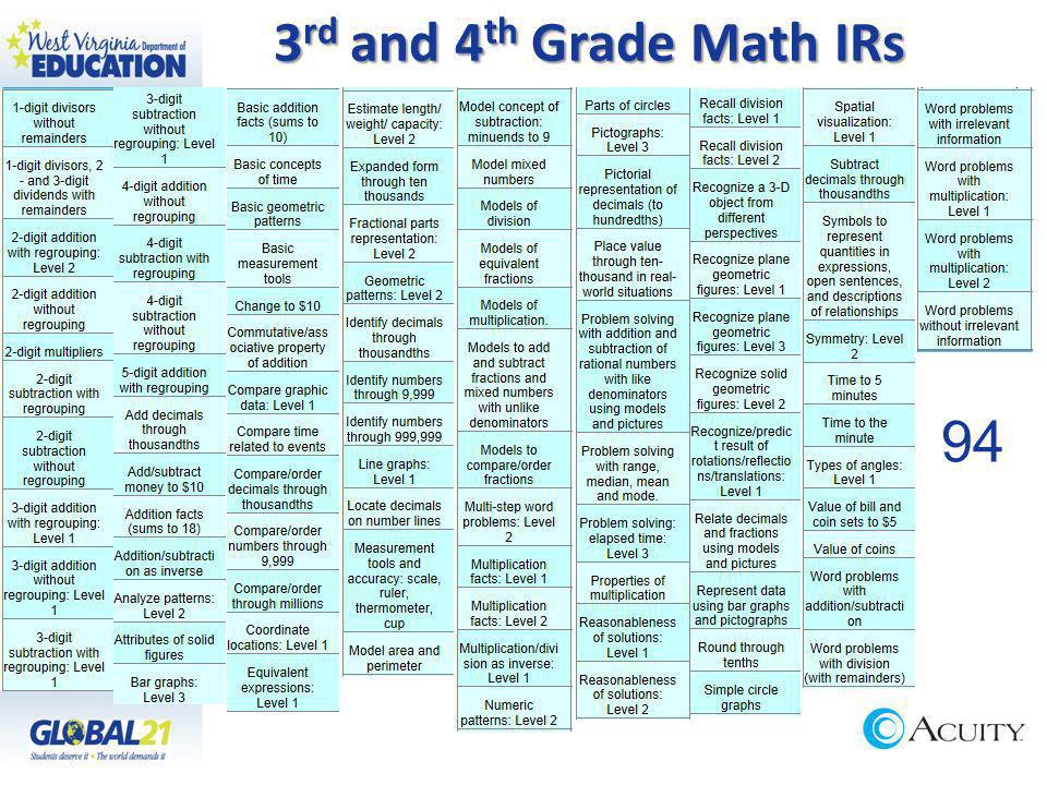 3 rd and 4 th Grade Math IRs 94