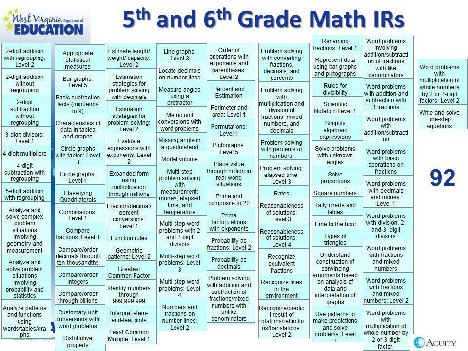 5 th and 6 th Grade Math IRs 92