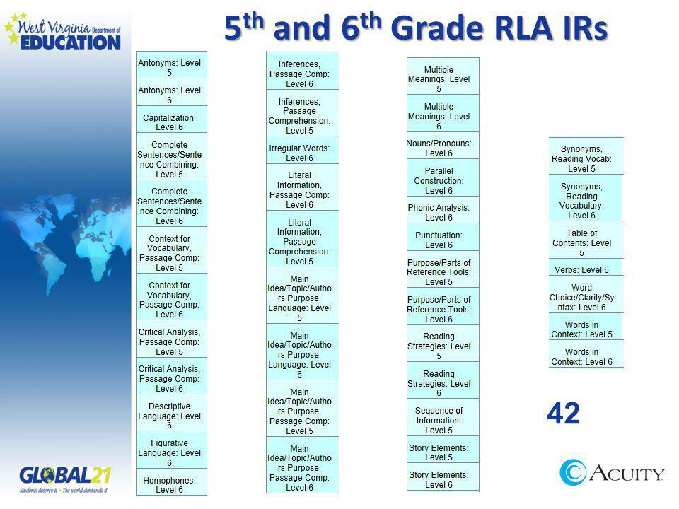 5 th and 6 th Grade RLA IRs 42