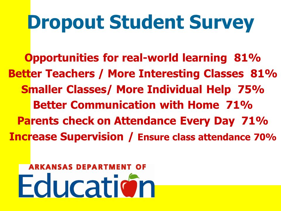 Dropout Student Survey Opportunities for real-world learning 81% Better Teachers / More Interesting Classes 81% Smaller Classes/ More Individual Help 75% Better Communication with Home 71% Parents check on Attendance Every Day 71% Increase Supervision / Ensure class attendance 70%