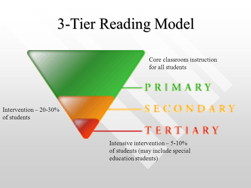 3-Tier Reading Model Core classroom instruction for all students Intervention – 20-30% of students Intensive intervention – 5-10% of students (may include special education students)