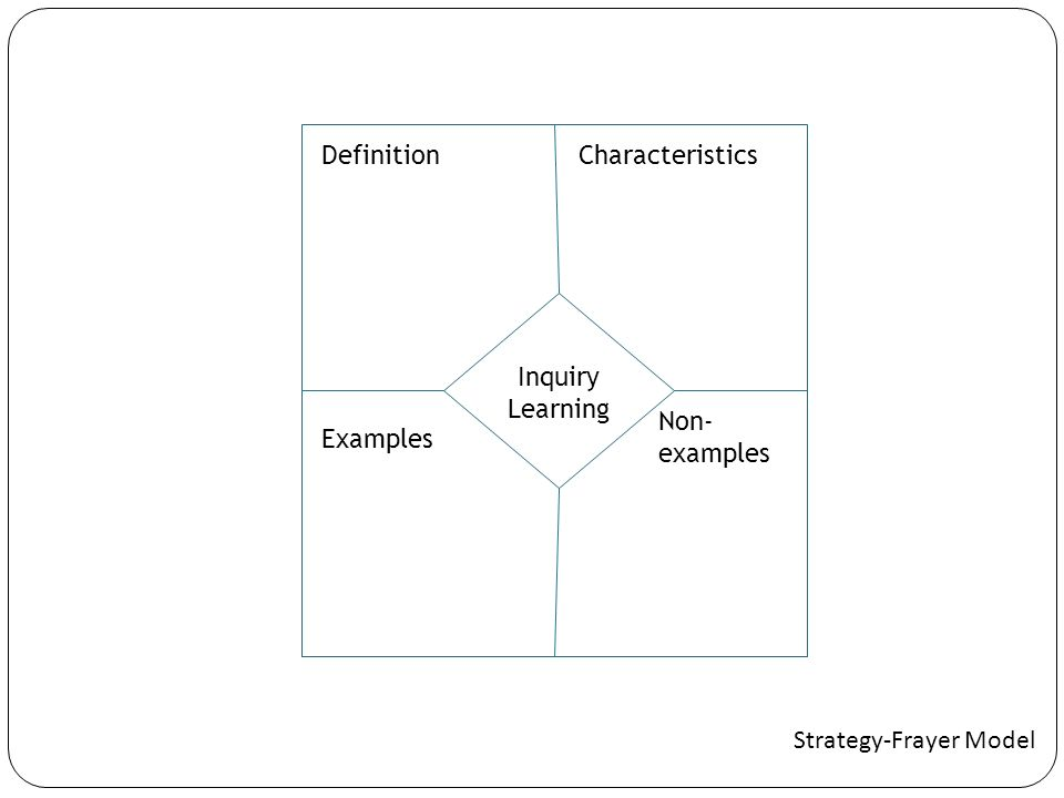 Inquiry Learning DefinitionCharacteristics Examples Non- examples Strategy-Frayer Model