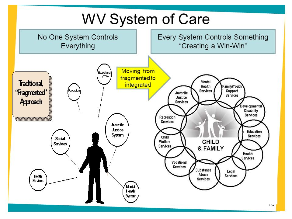 WV System of Care 10 No One System Controls Everything Every System Controls Something Creating a Win-Win Moving from fragmented to integrated