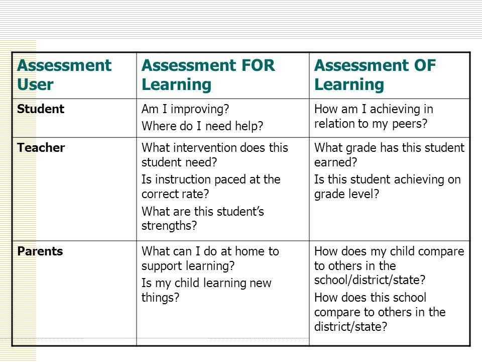 Assessment User Assessment FOR Learning Assessment OF Learning StudentAm I improving? Where do I need help? How am I achieving in relation to my peers