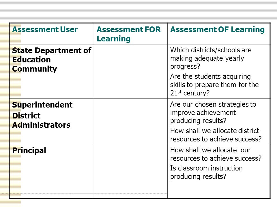Assessment UserAssessment FOR Learning Assessment OF Learning State Department of Education Community Which districts/schools are making adequate year