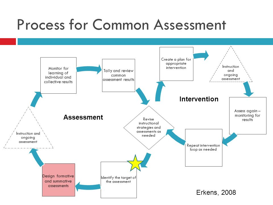 PLC Role in Assessment Process Working as a team, PLCs typically: Develop common assessments.