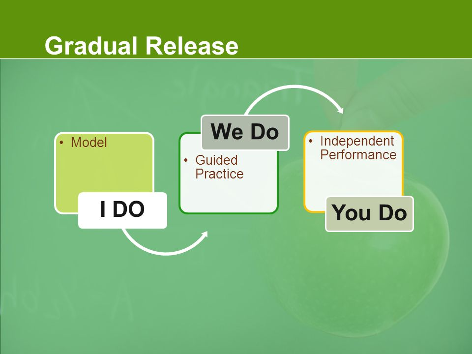 Gradual Release Model I DO Guided Practice We Do Independent Performance You Do