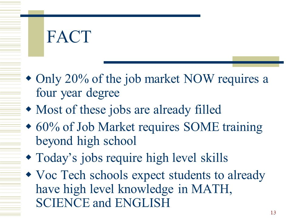 13 FACT Only 20% of the job market NOW requires a four year degree Most of these jobs are already filled 60% of Job Market requires SOME training beyo