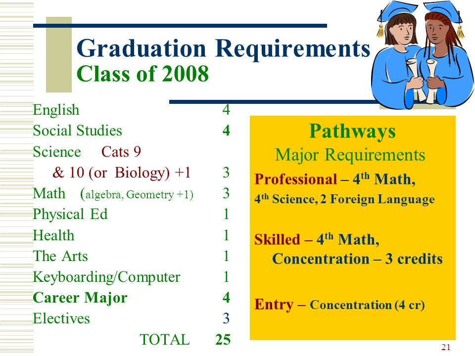 21 Graduation Requirements Class of 2008 English 4 Social Studies 4 Science Cats 9 & 10 (or Biology) +1 3 Math ( algebra, Geometry +1) 3 Physical Ed 1