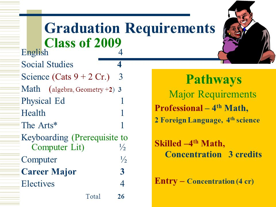 28 Graduation Requirements Class of 2009 English 4 Social Studies 4 Science (Cats 9 + 2 Cr.) 3 Math ( algebra, Geometry +2) 3 Physical Ed 1 Health 1 T