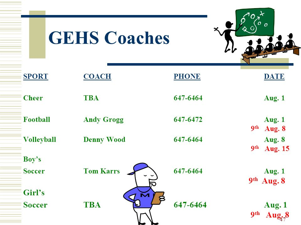 47 GEHS Coaches SPORTCOACH PHONEDATE CheerTBA647-6464Aug. 1 FootballAndy Grogg647-6472Aug. 1 9 th Aug. 8 VolleyballDenny Wood647-6464Aug. 8 9 th Aug.