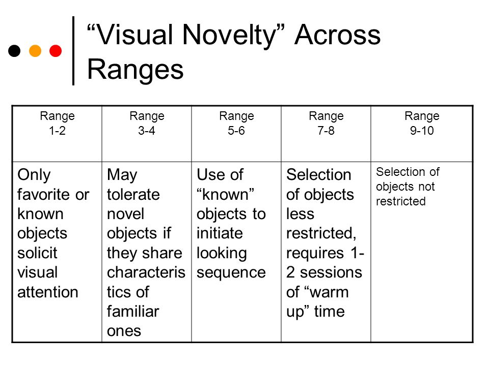 Visual Novelty Across Ranges Range 1-2 Range 3-4 Range 5-6 Range 7-8 Range 9-10 Only favorite or known objects solicit visual attention May tolerate novel objects if they share characteris tics of familiar ones Use of known objects to initiate looking sequence Selection of objects less restricted, requires 1- 2 sessions of warm up time Selection of objects not restricted